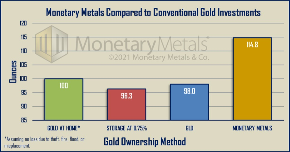 Monetary Metals Interest on Gold compared to GLD and Storage Costs