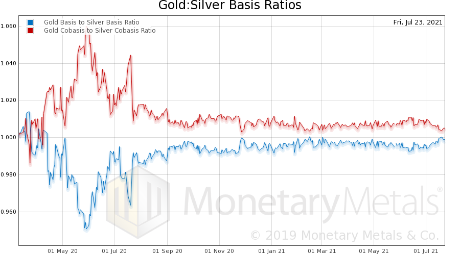 Supply and Demand Fundamentals for Gold and Silver - Gold and Silver Ratio Basis Chart