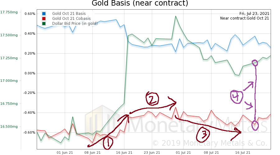 Gold Supply and Demand Fundamentals - Gold Basis 60 Day Near Contract