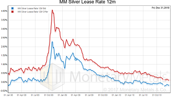 MM Silver Lease Rate 12m