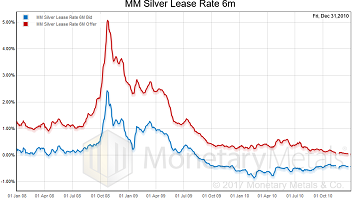 MM Silver Lease Rate 6m