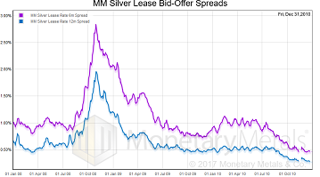 MM Silver Lease Bid-Offer Spreads