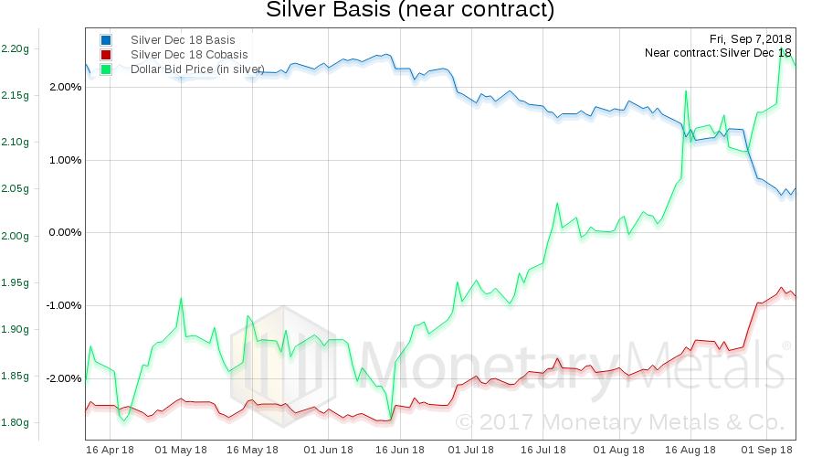 Monetary Metals Silver Basis