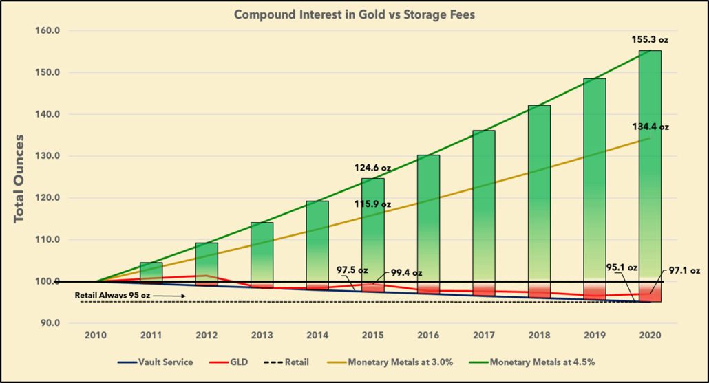 Compound Interest in gold invesments