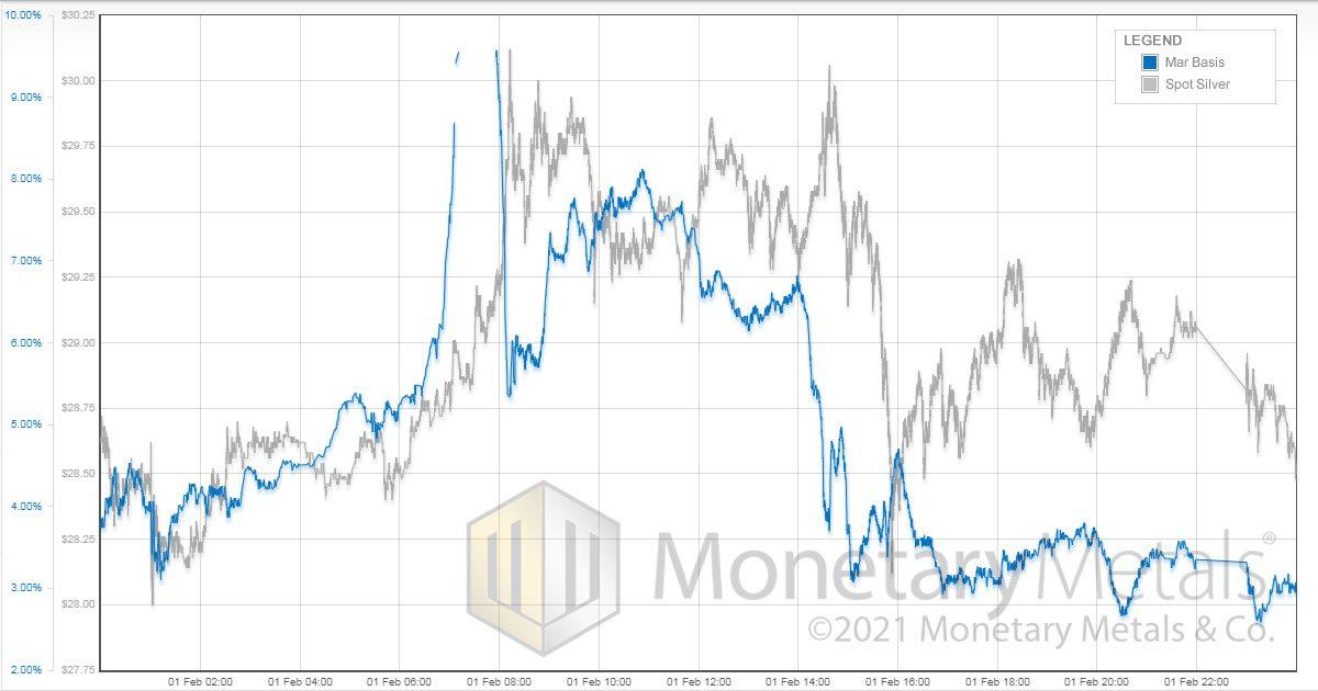 monetary-metals_silver_spot_vs_mar-basis_feb-01-2021