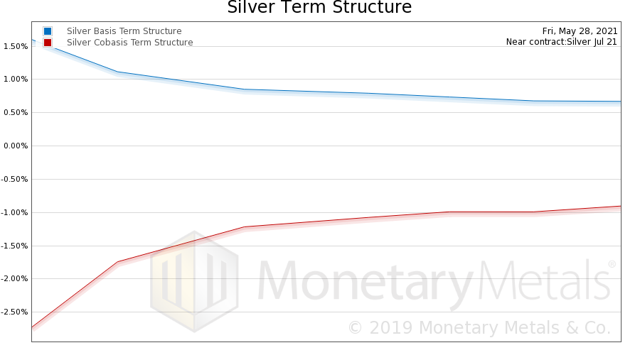silver basis term structure