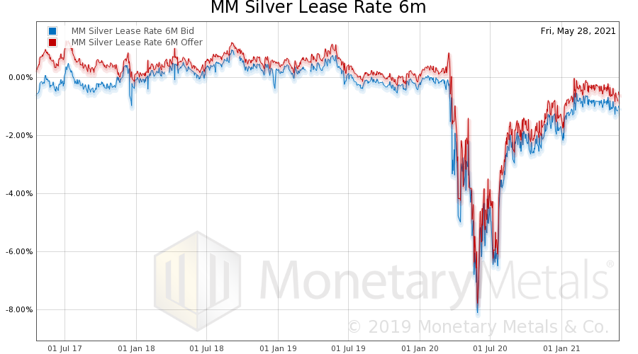 silver lease 6 month